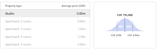 Table with apartments prices in Verbier depending on number of rooms